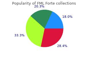 order fml forte discount