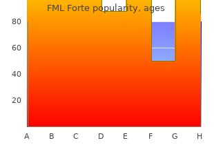 cheap fml forte line