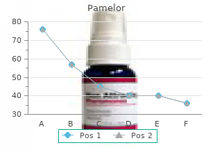 purchase pamelor in india
