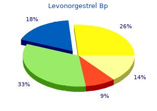 buy cheap levonorgestrel 0.18 mg online