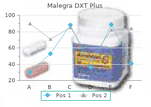 purchase malegra dxt plus once a day